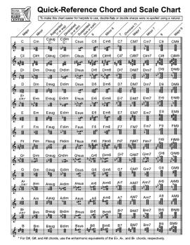 Quick-Reference Chord And Scale Chart (for Harp) (HL-00121099)